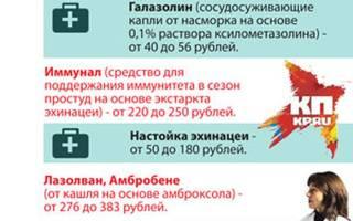 Дешевые лекарства от гриппа и простуды список
